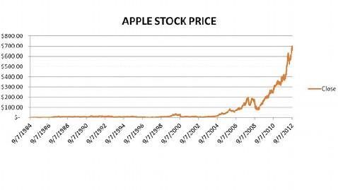 abc apple stock cc 120918 wblog Apple (AAPL) Stock Closes Above $700