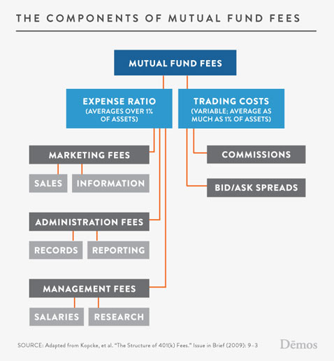 ht figure 2 fees tree wy 120530 vblog 401(k) Fees May Cut 30 Pct From Retirement Balance