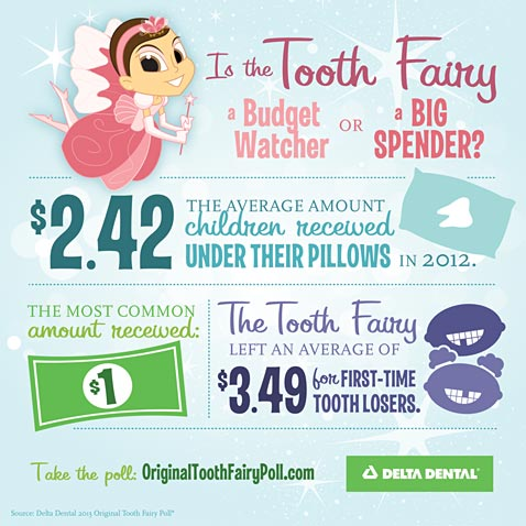 Tooth Fairy Average Gift Is 2 42 A Tooth Abc News
