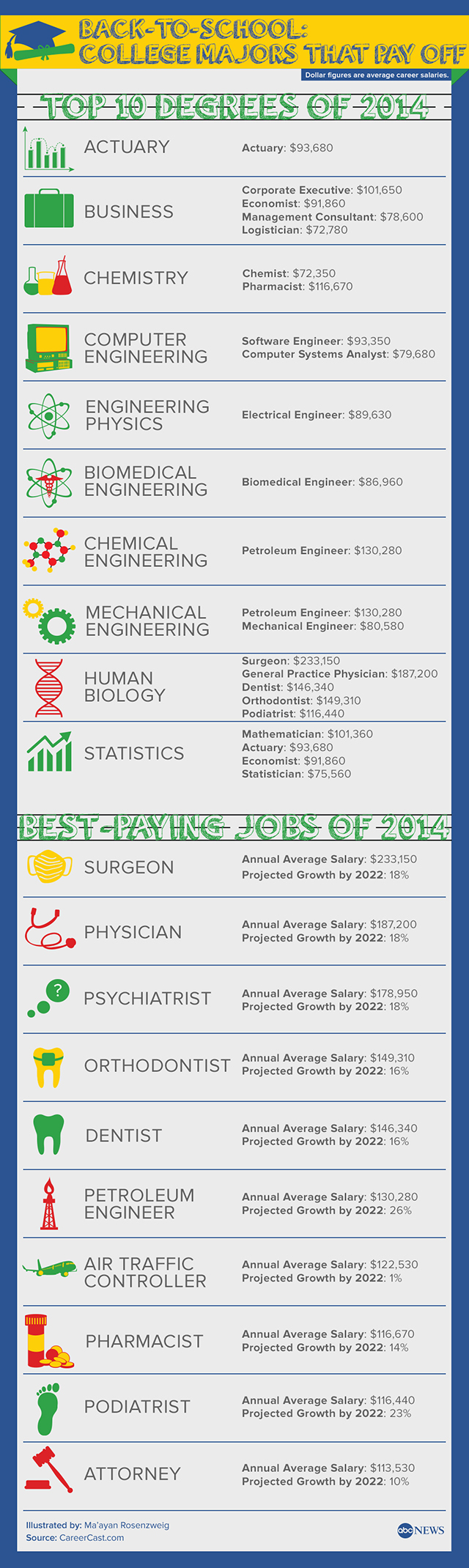 highest earning majors to consider when you go back to school careercast used information from the bureau of labor statistics and its 2014 jobs rated report
