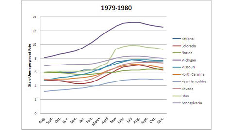 abc 1979 1980 swing state unemploy kb 120702 wblog Charts: Swing State Economies in 2012 Election