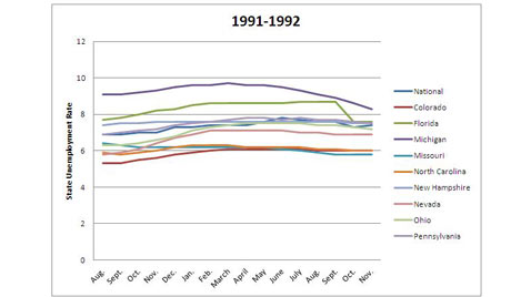 abc 1991 1992 swing state unemploy kb 120702 wblog Charts: Swing State Economies in 2012 Election
