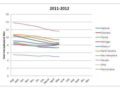 abc 2011 2012 swing state unemployment kb 120702 main Charts: Swing State Economies in 2012 Election