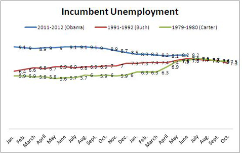 abc Incumbent Unemployment 2 wy 120706 wblog Jobs Report: What Does It Mean for Obama, Romney?