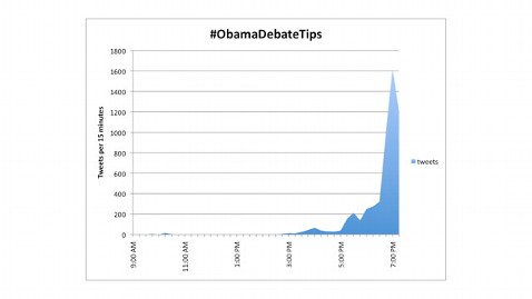 abc ObamaDebateTips kb 121016 wblog Second Presidential Debate   Live Blog and Fact Check