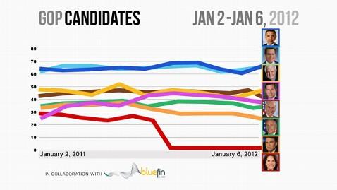 abc all candidates jan2 jan6%281%29 jt 120107 wblog OTUS News Stock Activity: Romney Hold Value, Santorum Surges