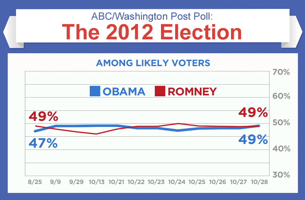 abc post poll 1029 989 650 Edge on the Middle Class Helps Obama Counterpunch