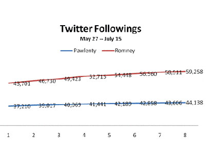 abc twitter graf sc 110718 main Twitter Followings Shed Light on GOP 2012 Field