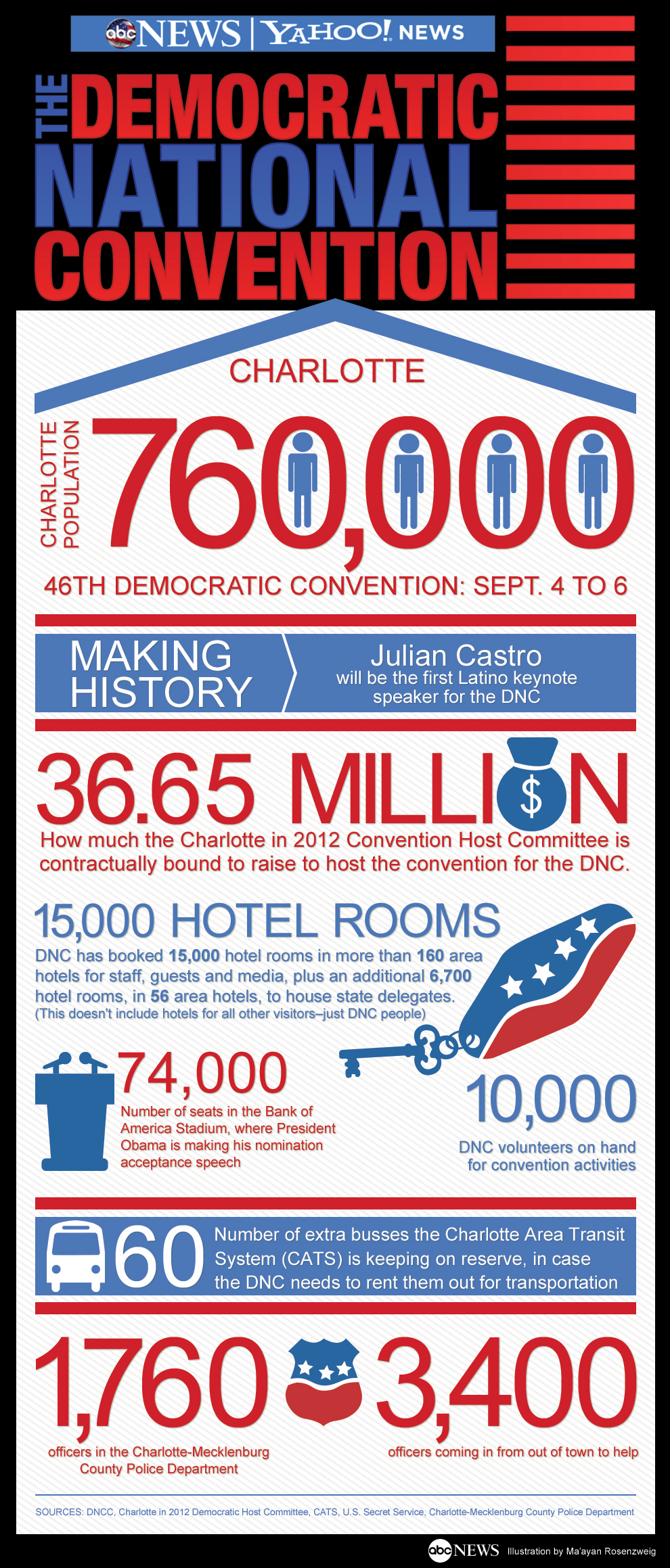 dnc infographic Live Blog: Democratic National Convention 2012; Michelle Obama, Julian Castro