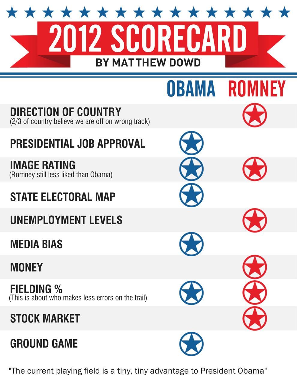 presidential scorecard   abc news