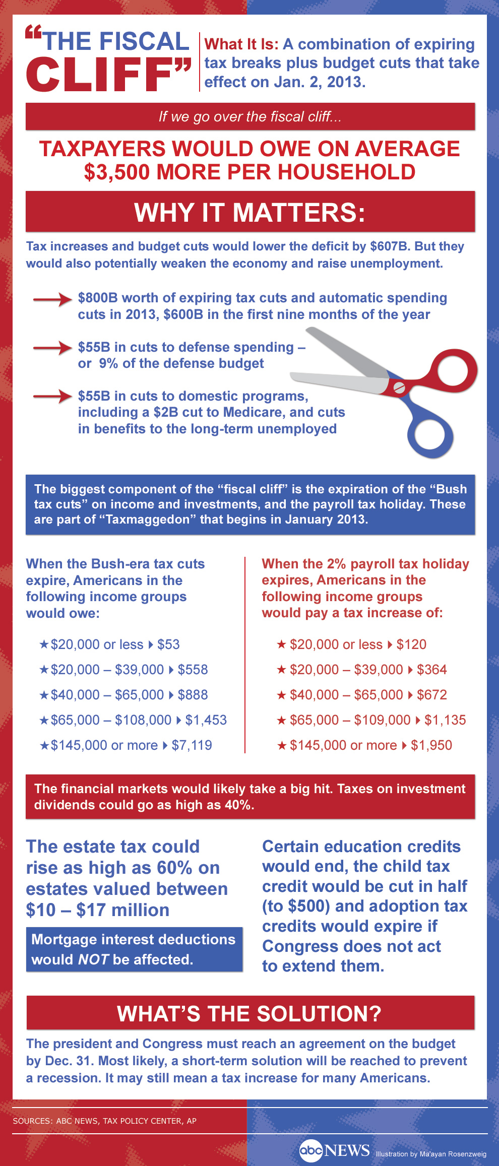 fiscal cliff infographic 121212 Fiscal Cliff Live Updates: Boehner Leaves Wiggle Room