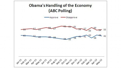 ht Obama Economy Polling nt 120706 wblog Jobs Report: What Does It Mean for Obama, Romney?