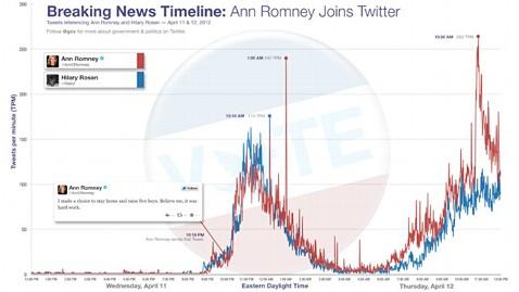 ht ann romney joins twitter ll 120412 wblog How Ann Romney Beat Justin Bieber At Twitter