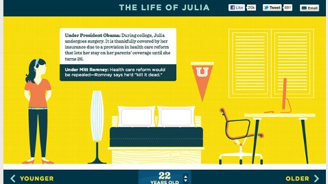 ht obama life julia nt 120504 wblog Forward, Julia and Sloganeering on Obamas Terms
