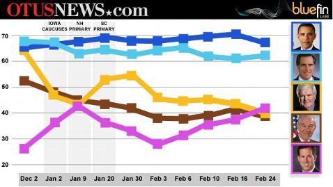 ht otus ticker graphic thg 120228 wblog OTUS News Stock Market Tells Story of Santorums Rise