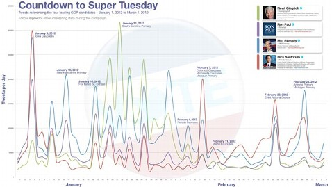 ht super tuesday chart jef 120306 wblog Nightline Daily Line: Live Blog, Super Tuesday Edition