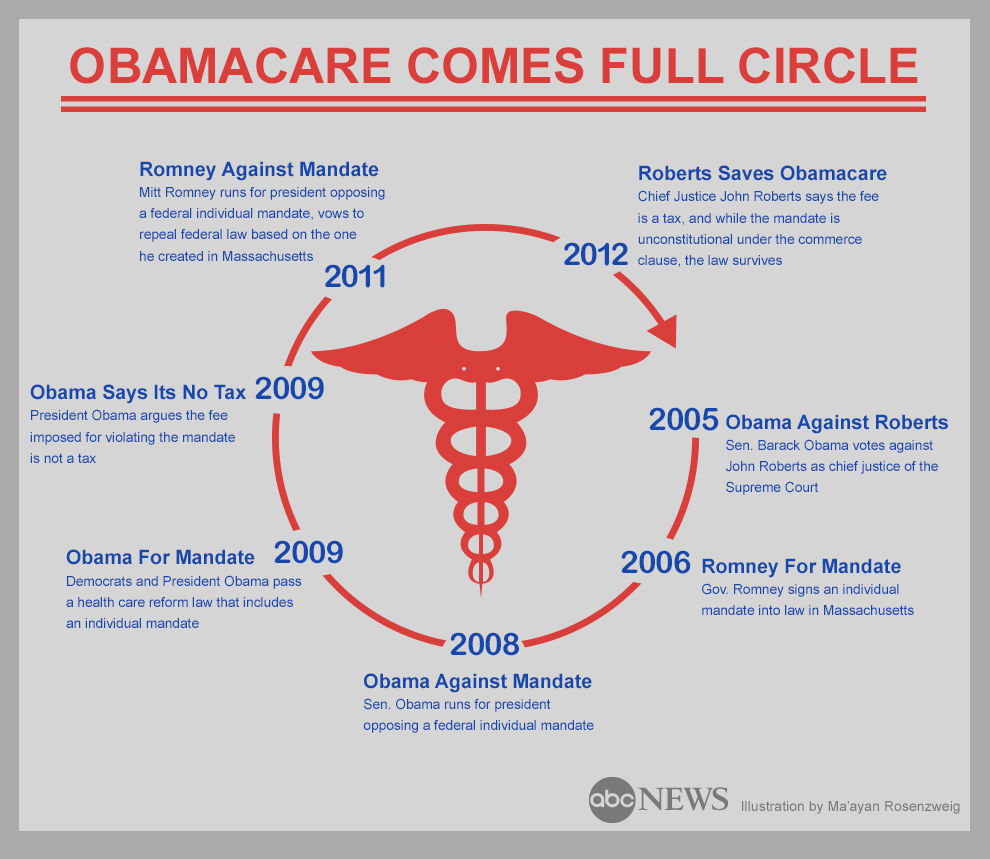 Obamacare Comes Full Circle - ABC News