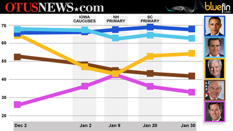 otus news stocks 12 wblog Early Word on the Florida Primary, Candidate Values, Romneys 1 Positive Ad, Michelle Obamas Counter Programming (PM Note)