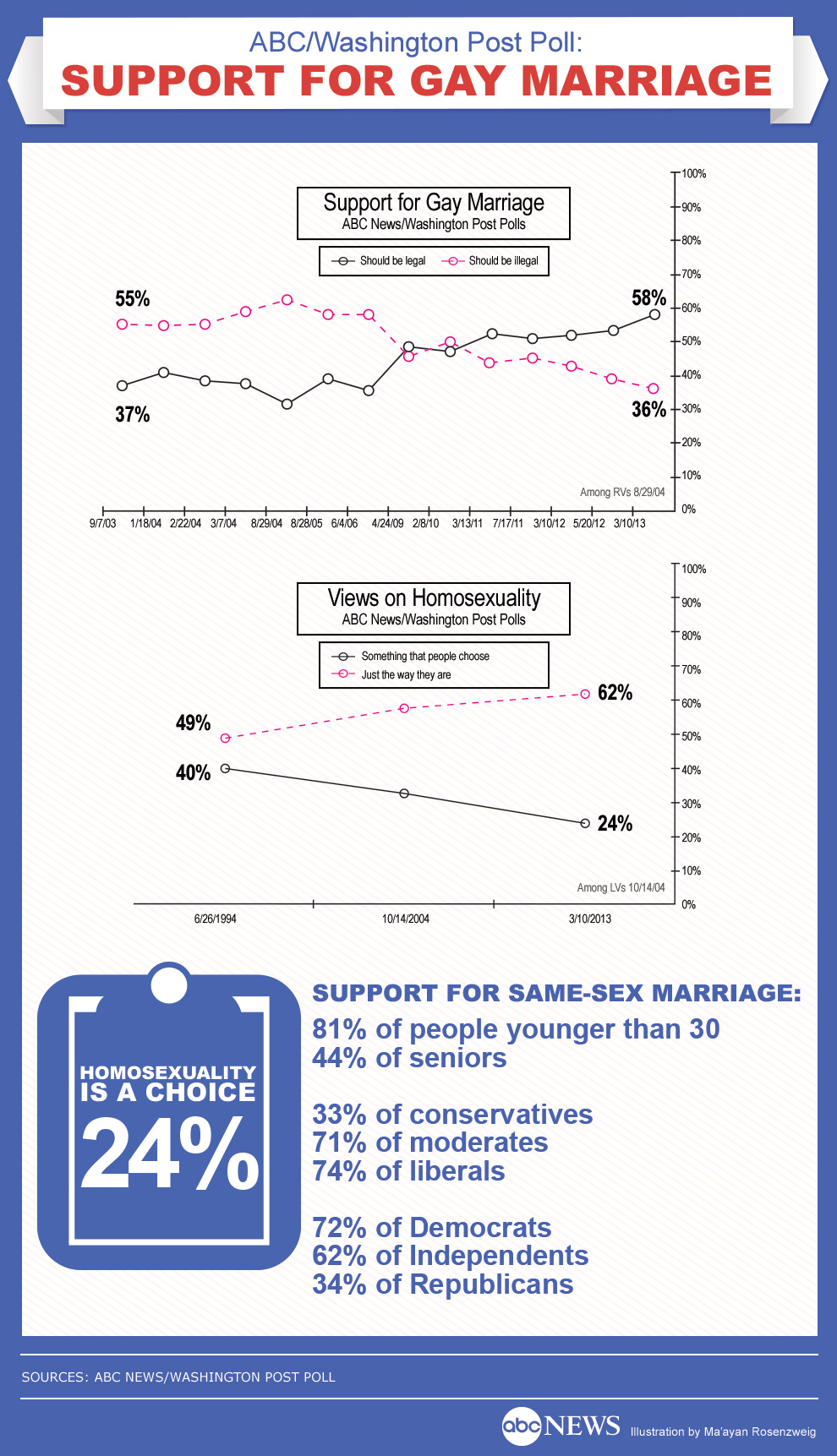 Poll Tracks Dramatic Rise In Support for Gay Marriage