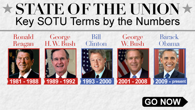 State of The Union Address Infographic