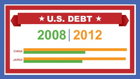 us lending infographic 640x360 wblog Presidential Debate: Fact Check and Live Blog