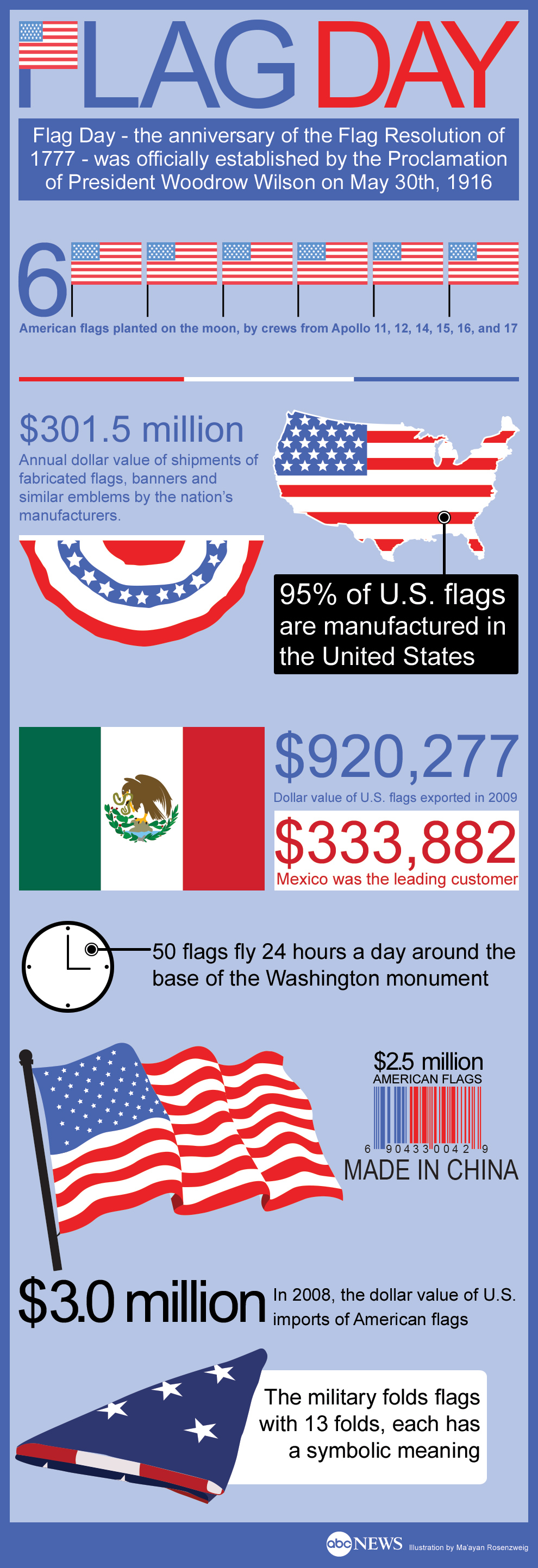 Flag day facts and figures about the american flag for The american flag history