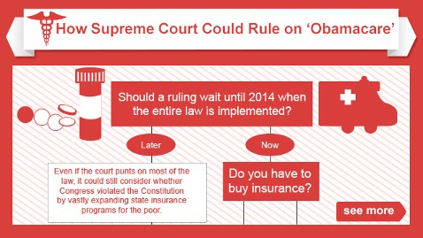health reform graphic 640x360 wblog Supreme Court Health Care Decision: Obamacare Live Blog
