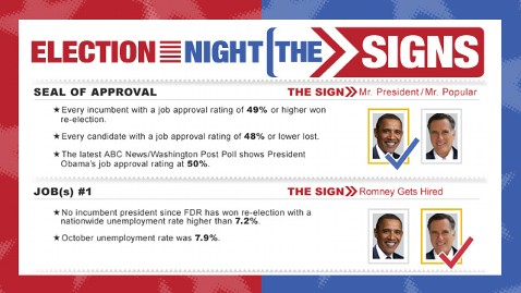 the signs wblog LIVE UPDATES: Last Day of 2012 Campaign