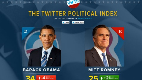 ht Twitter Poltical index nt 120801 wblog Twitter Political Index Tracks Obama, Romney Sentiment