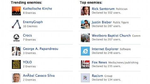 ht enemy graph jp 120328 wblog Forget Friends; New App Makes Facebook Enemies