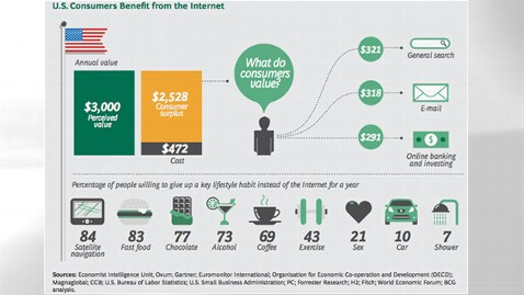 ht internet infographic thg 120321 wblog Sex, Alcohol and Showers: What Americans Would Give Up for the Internet