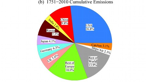 ht nature%27s edge 33 graph B jt 120722 wblog Whos Most to Blame for Global Warming?
