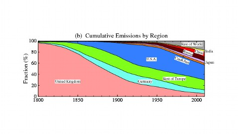 ht natures edge 33 graph D jt 120722 wblog Whos Most to Blame for Global Warming?