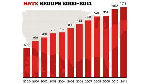 ht hate groups chart wy 120308 wblog Hate Groups on the Rise in U.S., Report Says