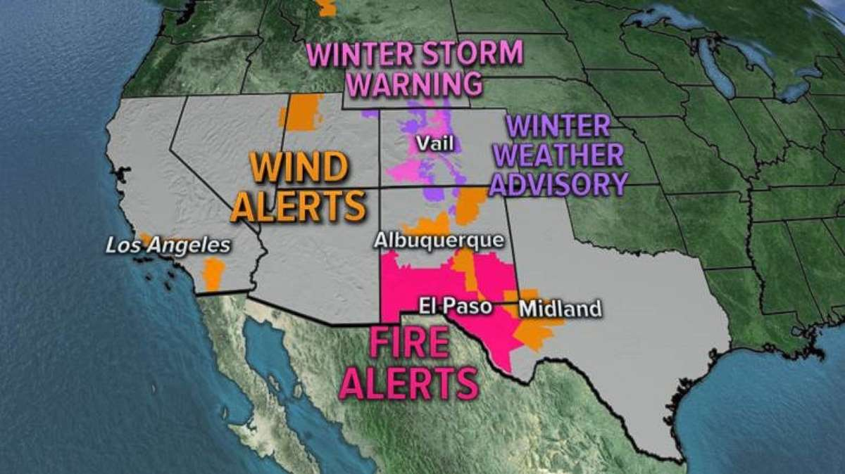 Wind and fire alerts stretch from California to Texas.