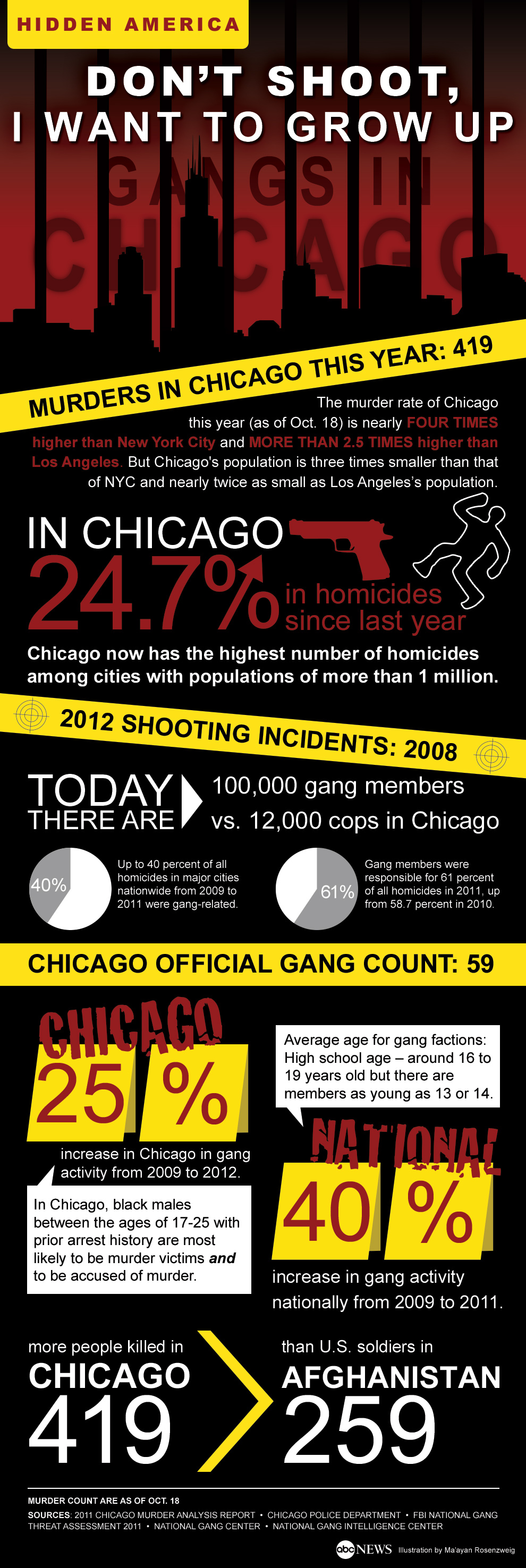 Chicago Gang Violence: By The Numbers - ABC News